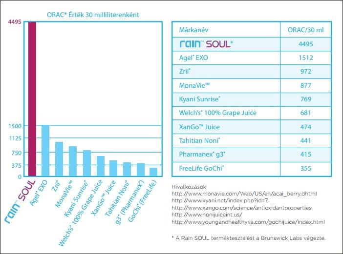 A Soul ORAC értéke magasan kiemelkedő a többi hasonló termék közül!